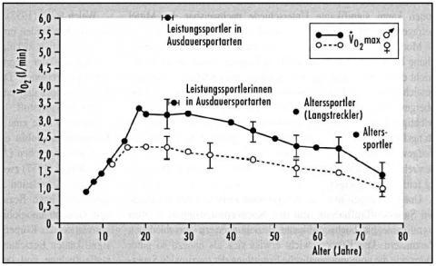 Sauerstoffaufnahme bei Sportlern - (Ausdauer, Leistung, Alter)