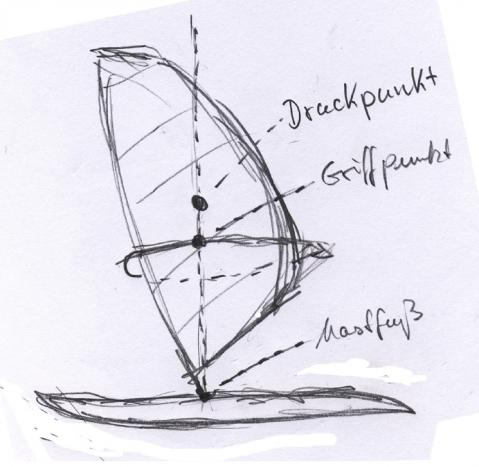 - (surfen, Segeln, Windsurfen)