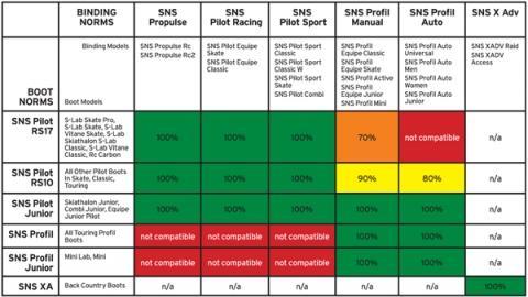 Salomon Bindungskompatibilität  - (skifahren, Langlauf, Skilanglauf)