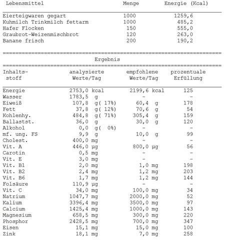 LM-Analyse - (Ernährung, Gesundheit, Kraft)