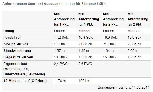 Anforderungen Sporttest BW - (Muskelkraft, Bundeswehr, muskelausdauer)