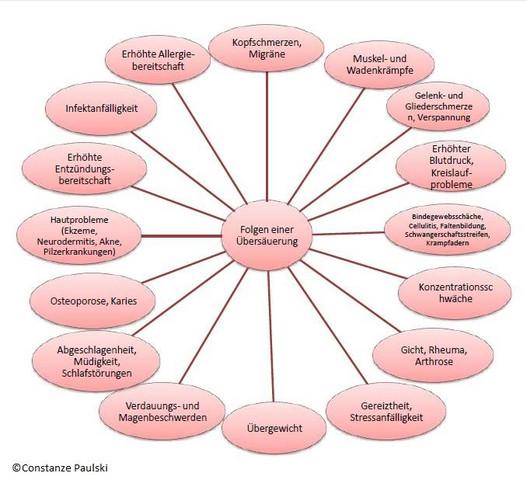 Ursache für Gelenkschmerzen... - (laufen, Ernährung, Lauftraining)