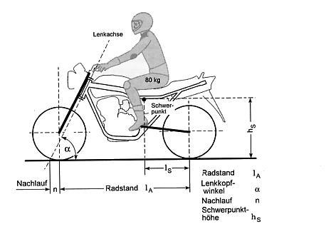 Bilduntertitel eingeben... - (Radfahren, Rad, Vorderrad)