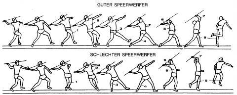 - (Leichtathletik, Speerwurf, Anlauf)