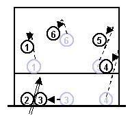 Blocksicherung - (Volleyball, Block Volleyball, Blocksicherung)