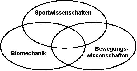 - (Sportwissenschaft, Universität, Bewegungswissenschaften)