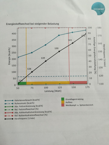 Keine Fettverbrennung laut Atemgasanalyse?